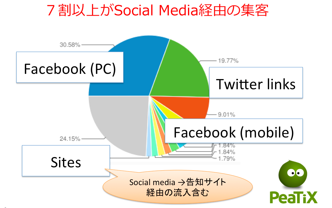 PeaTiX流入元グラフ