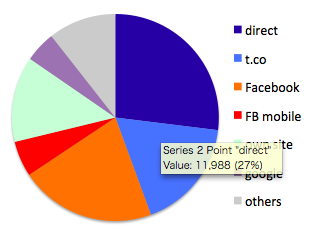 session_pie-chart
