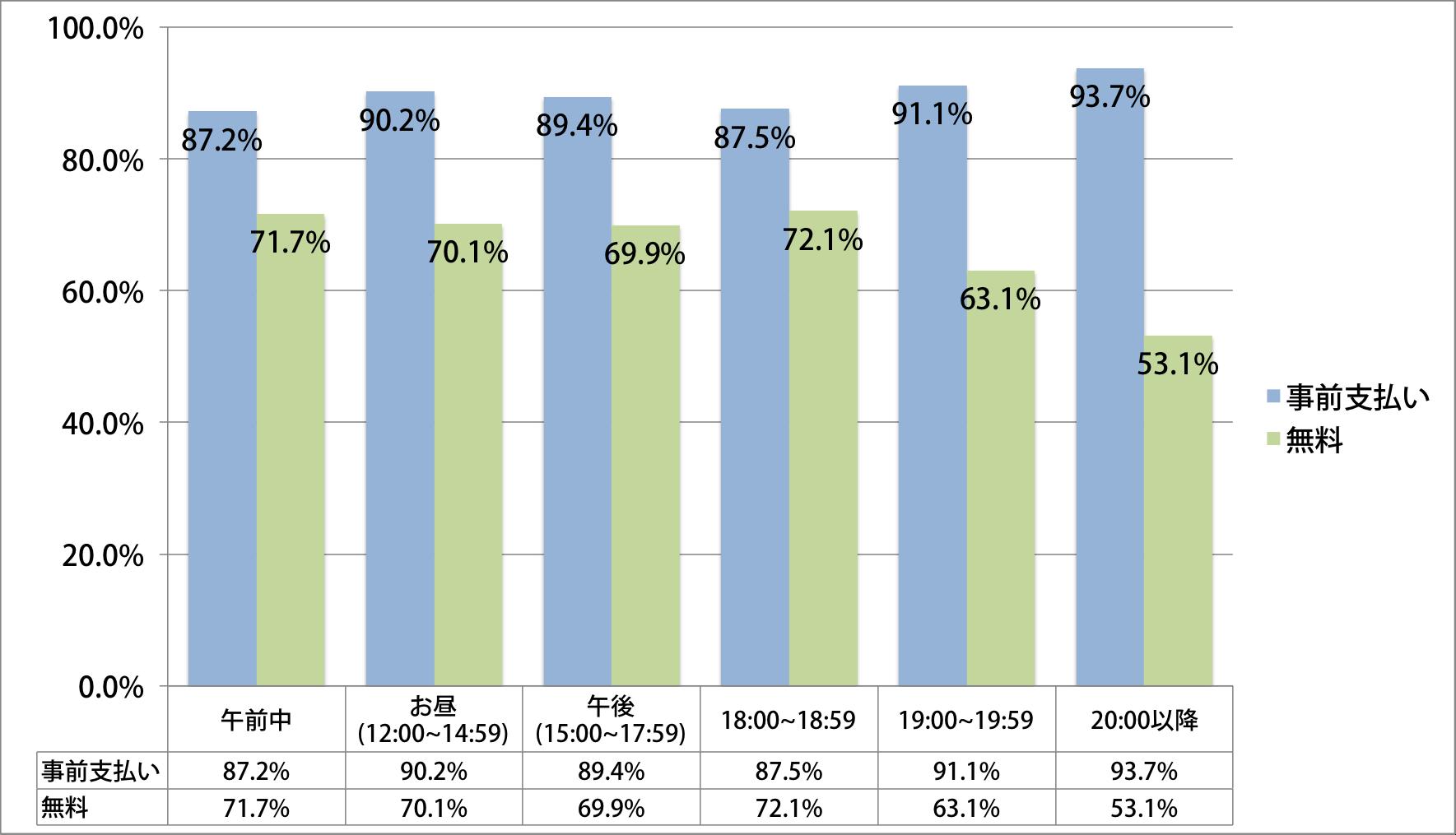 無料勉強会の平均出席率は67.5% ...