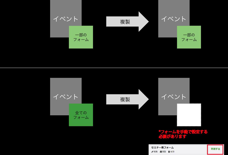 8/19以降フォーム複製