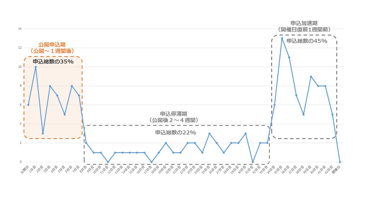 日時別イベント参加数グラフ_公開後から1週間