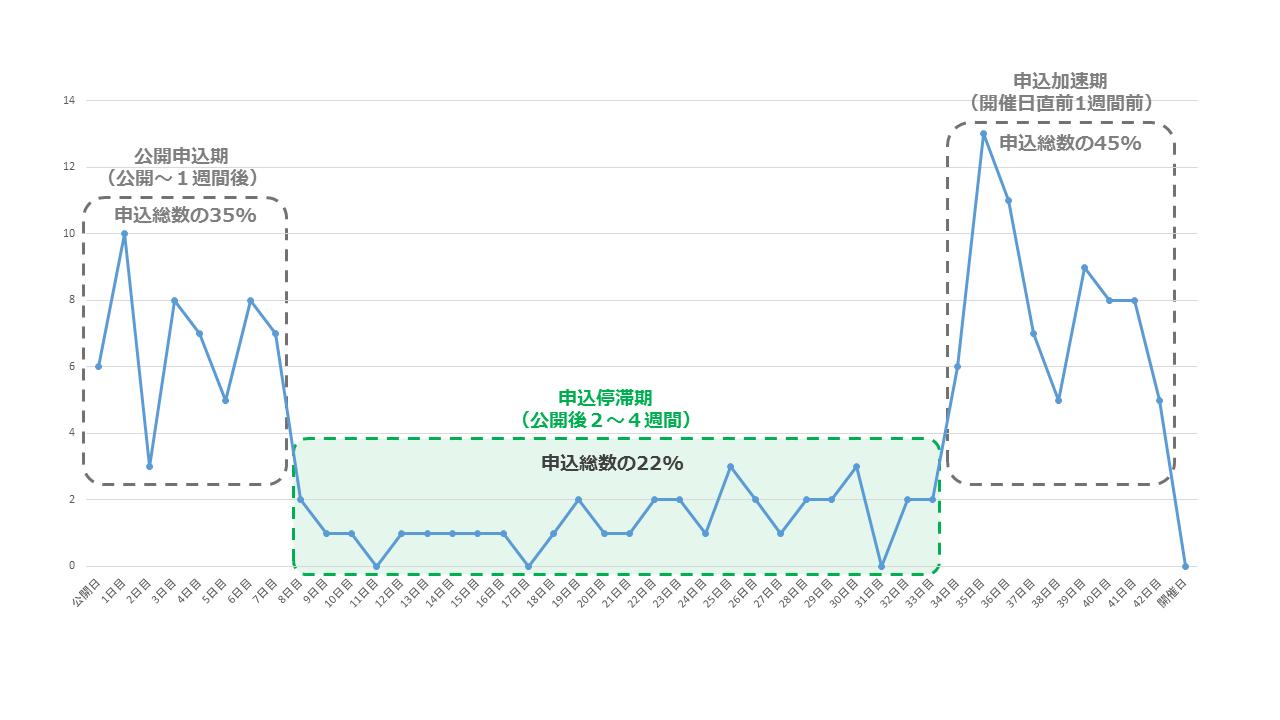 日時別イベント参加数グラフ_公開後2-4週間