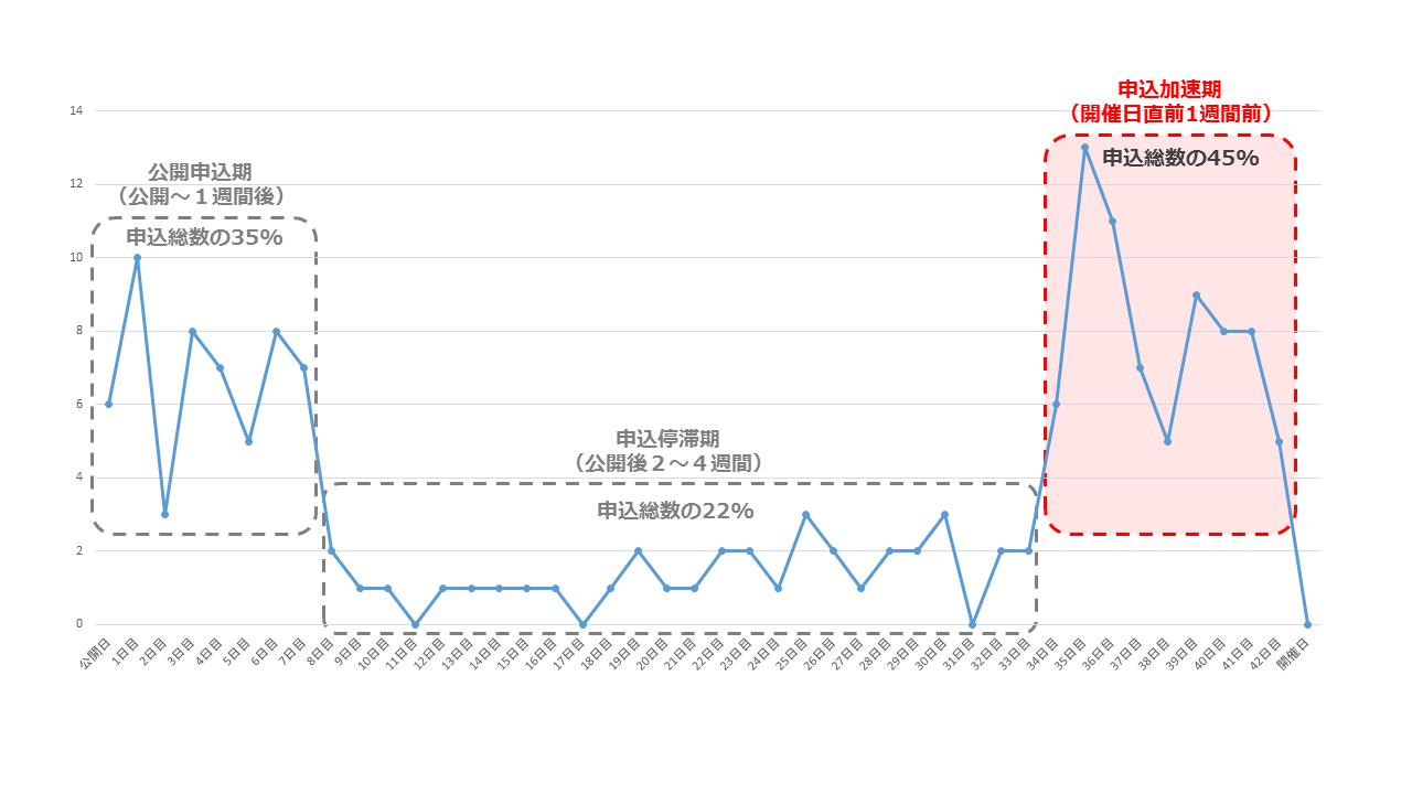 日時別イベント参加数グラフ_ラスト1週間