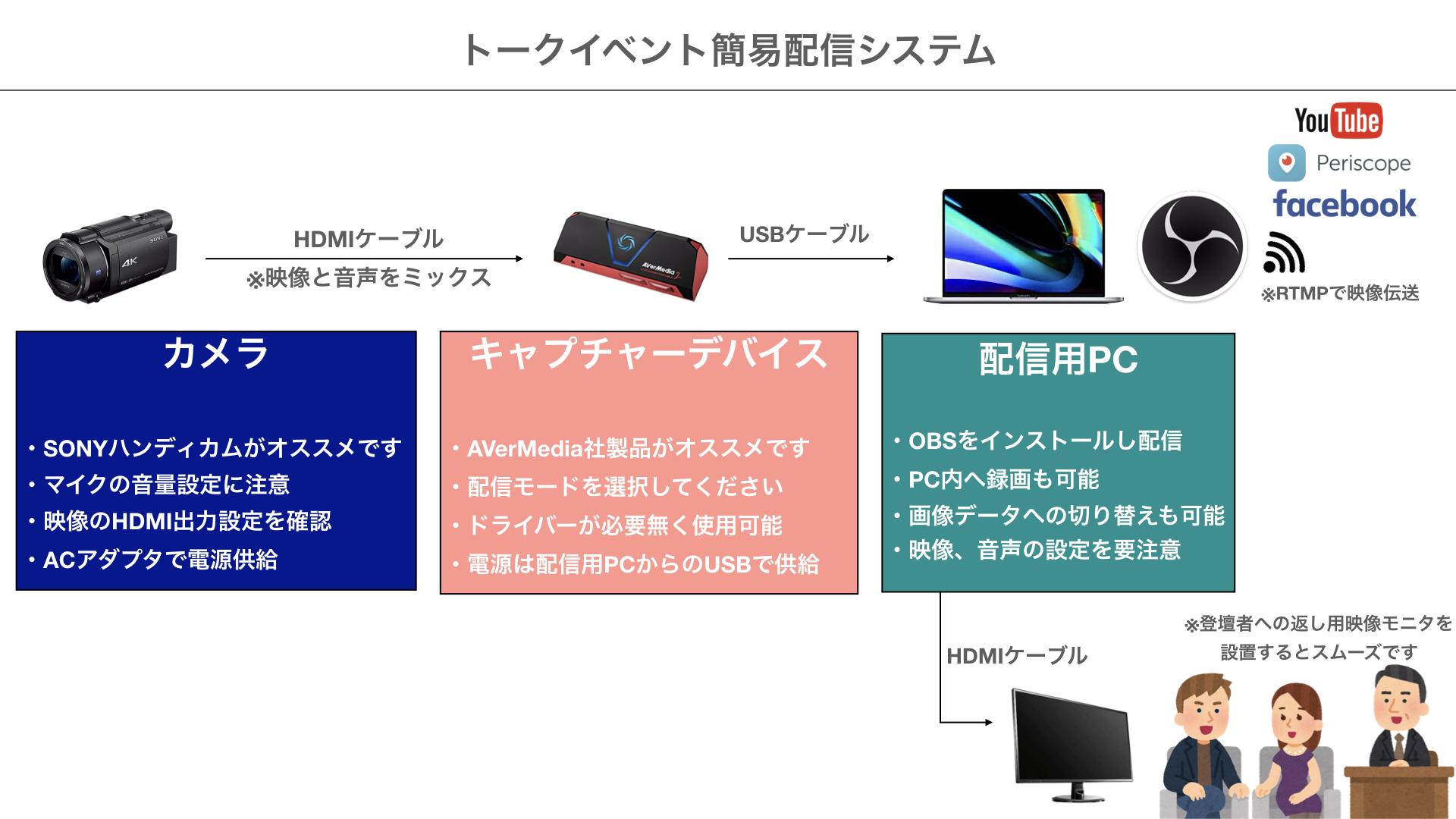 配信システムの概念図